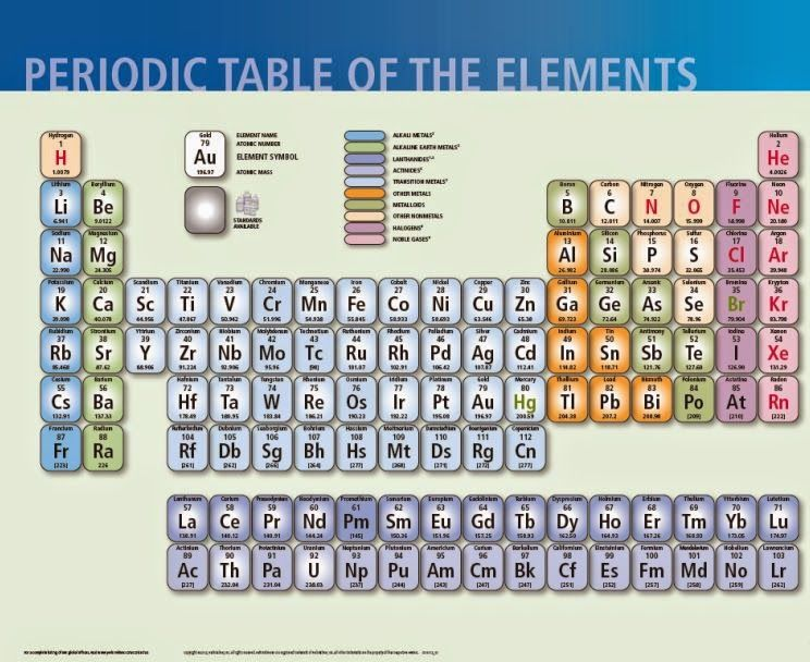 Frugal Mom and Wife FREE Periodic Table of Elements Poster + Free - new periodic table of elements hd