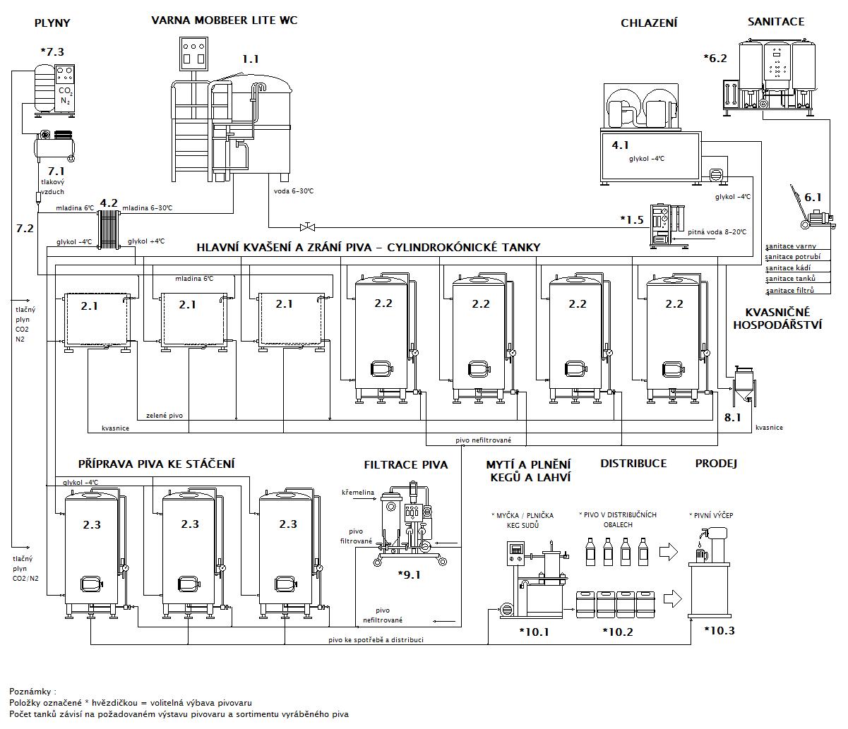 Block Diagram Microbrewery Mobbeer Wc Of Lite