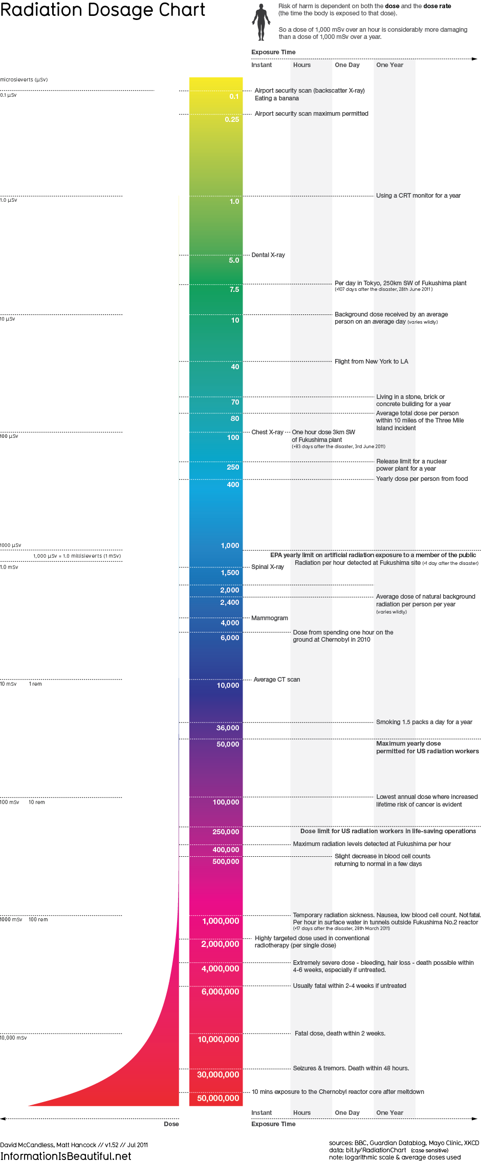 Amazing radiation dosage chart infographic from eating a banana to