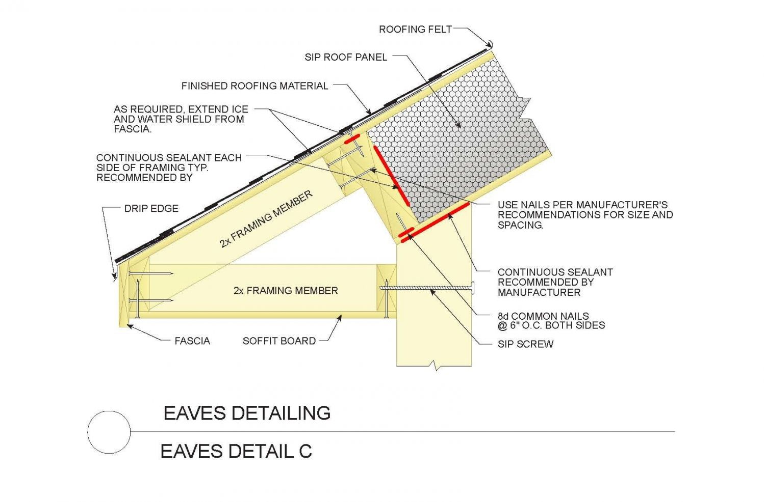 SIP eave using 2x4s rather than using the SIP roof panel as an overhang,  can be a more efficient use of materials