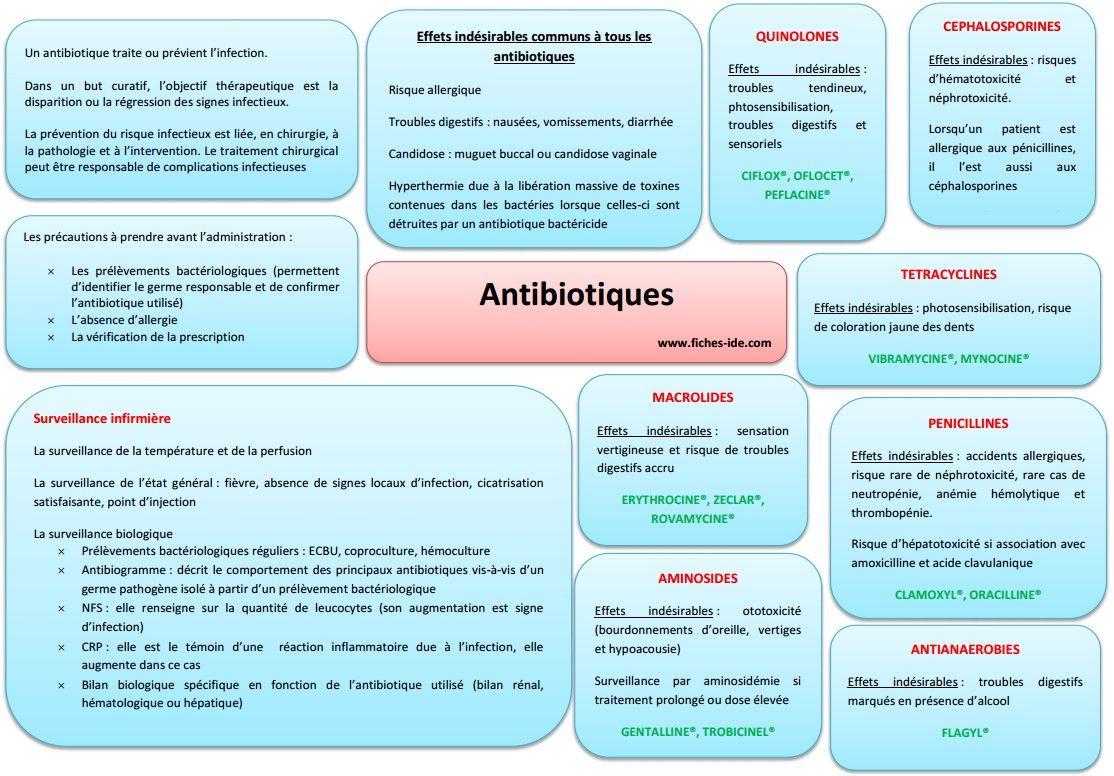 Antibiotiques | l'infirmière... | Pinterest | Soin