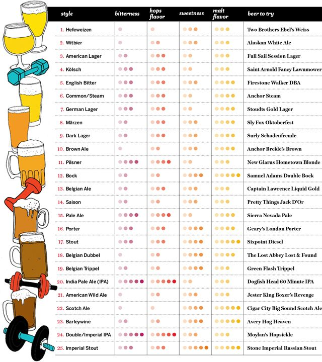 Exercise your beer know how crowd food chart and crowd for Craft beer ibu chart