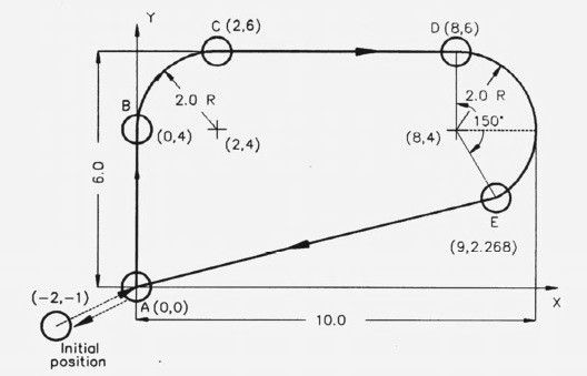 CNC G02 Circular Interpolation Clockwise CNC Milling Sample