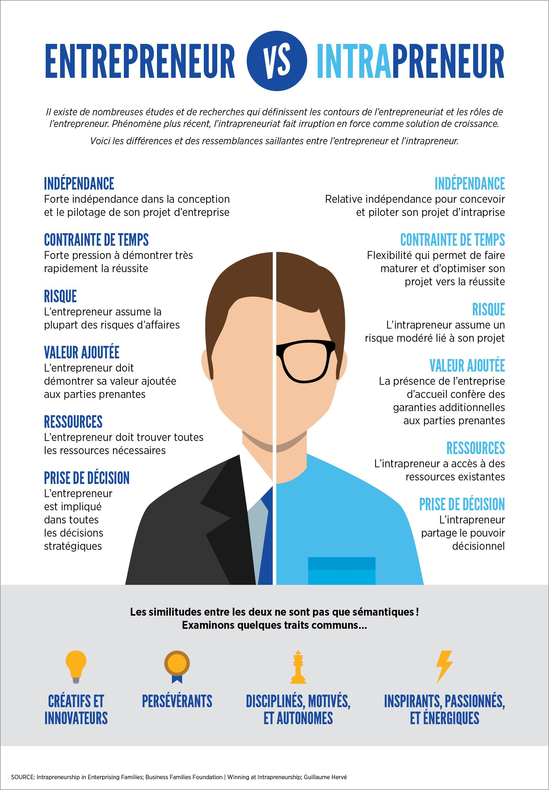 Infographie Entrepreneur Vs Intrapreneur Entrepreneurship Infographic Entrepreneurship Startups Innovation And Entrepreneurship