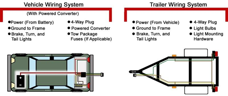 Troubleshooting 4 And 5 Way Wiring Installations Etrailer Com Trailer Light Wiring Trailer Wiring Diagram Trailer