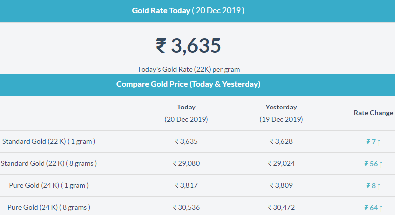 Gold Rate In Nellore Gold Rate Today Gold Rate Today Gold Price