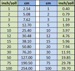 Umrechnungstabelle-inch-Zoll-in-Zentimeter Mehr