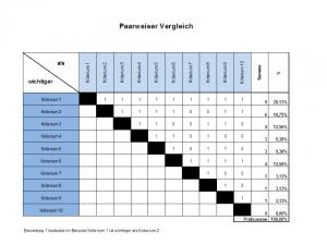 Paarweiser Vergleich Nutzwertanalyse Six Sigma Black Belt Excel Vorlage Weise Vorlagen
