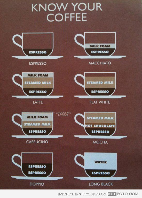 COFFEE TYPES EXPLAINED | Coffee type, Coffee addict ...
