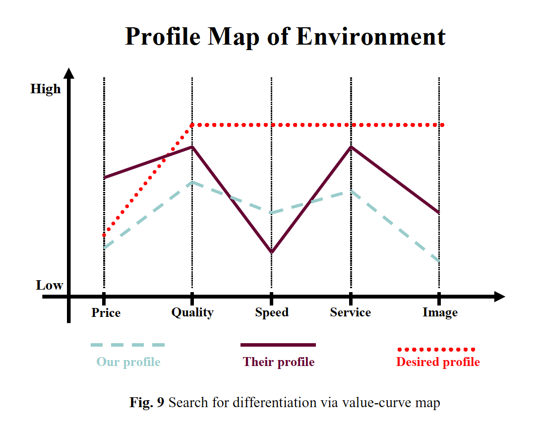 Value Curve Map Individual Attributes Or Criteria Correspond To Porter S Themes The Task Of