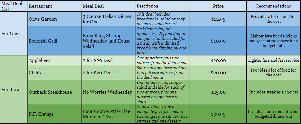 Meal Deal List -- Eating out on a budget