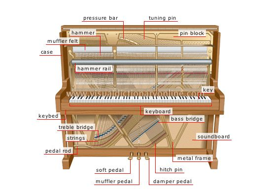 The Anatomy Of The Upright Piano I Always Have Kids Asking Me