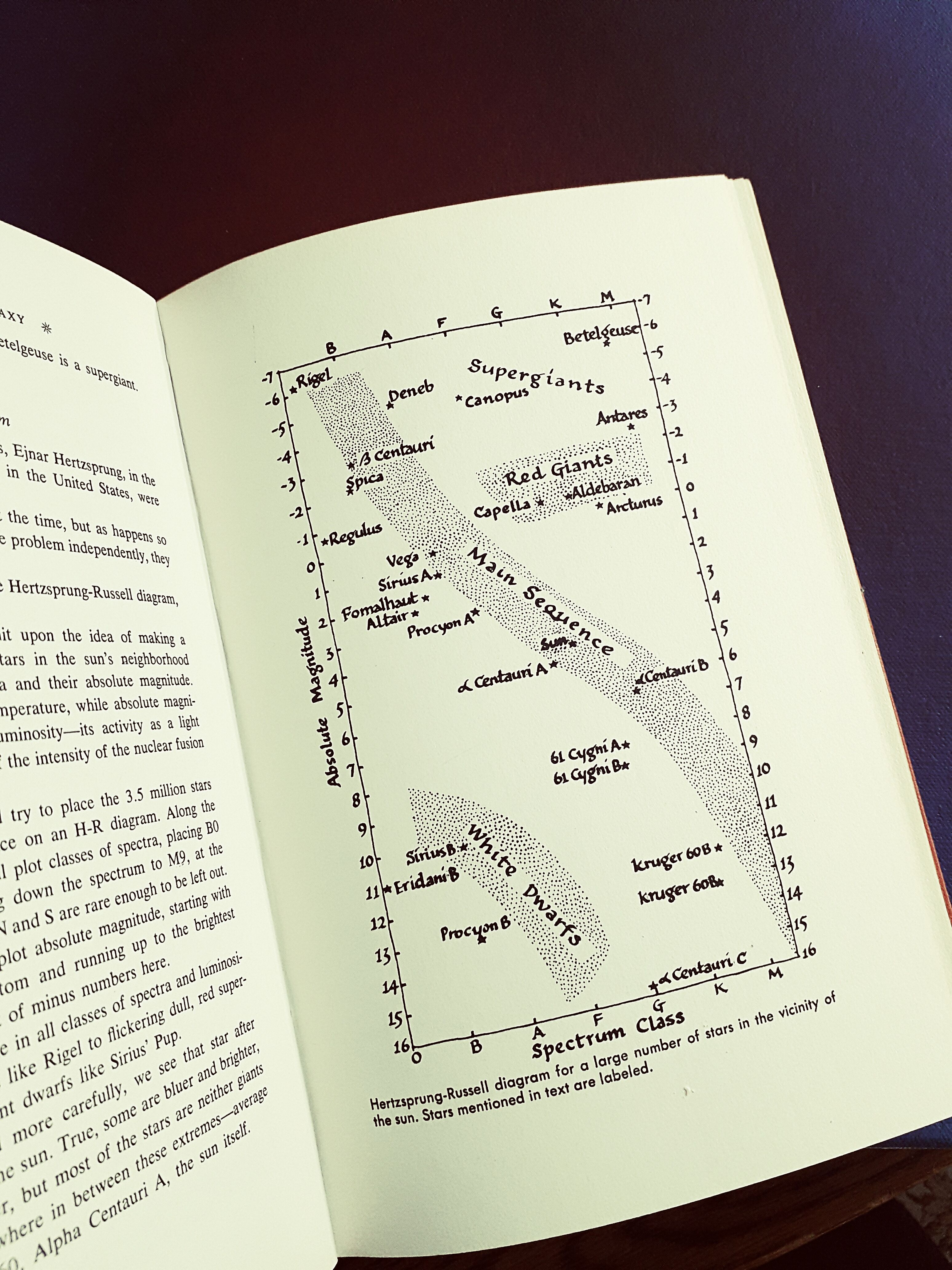 Today i found a lovely version of the h r diagram in an old today i found a lovely version of the h r diagram in an old astronomy book this and the star evolution it represents is the basis of my sky painting pooptronica Gallery
