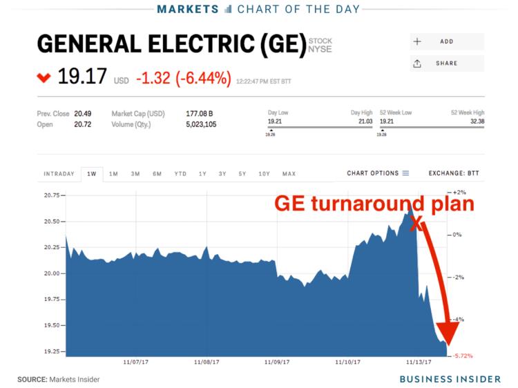Ge Stock Today,Stock.Wiring Diagram Database