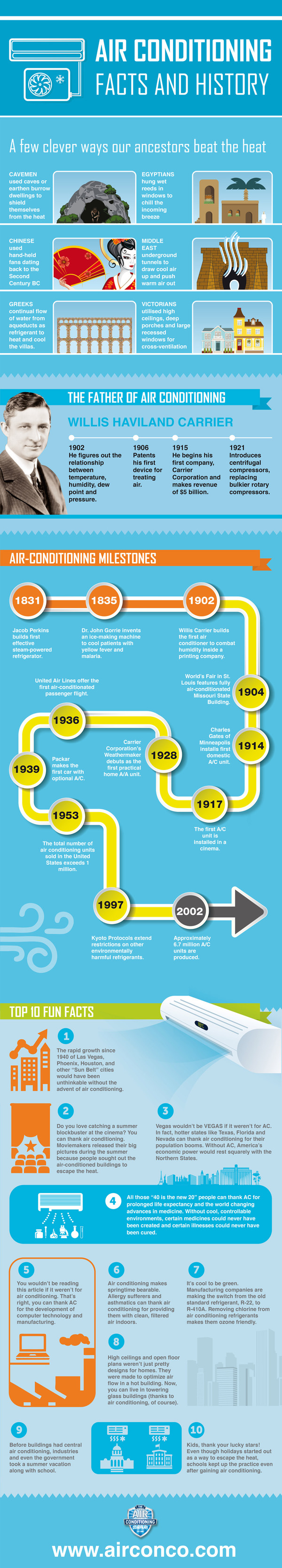 Air Conditioning Facts and History (Infographic) in 2020