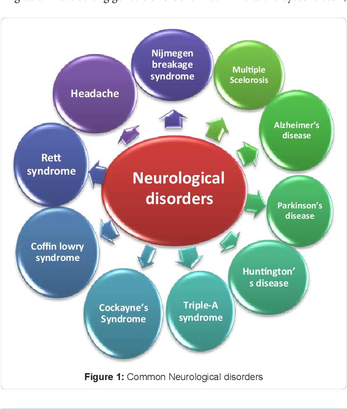13+ Advance medicinal treatment of Neurological disorder
