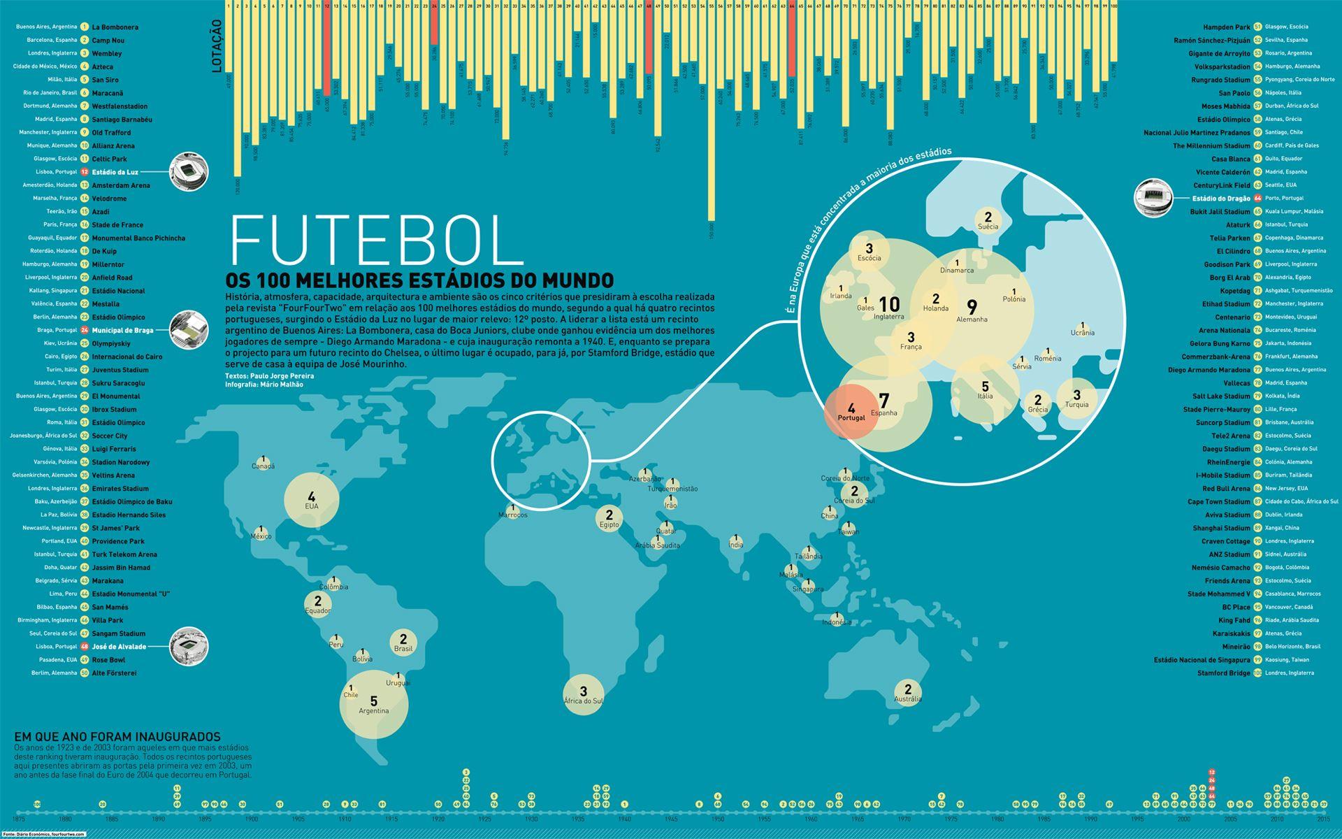 Cem melhores estádios de futebol do mundo