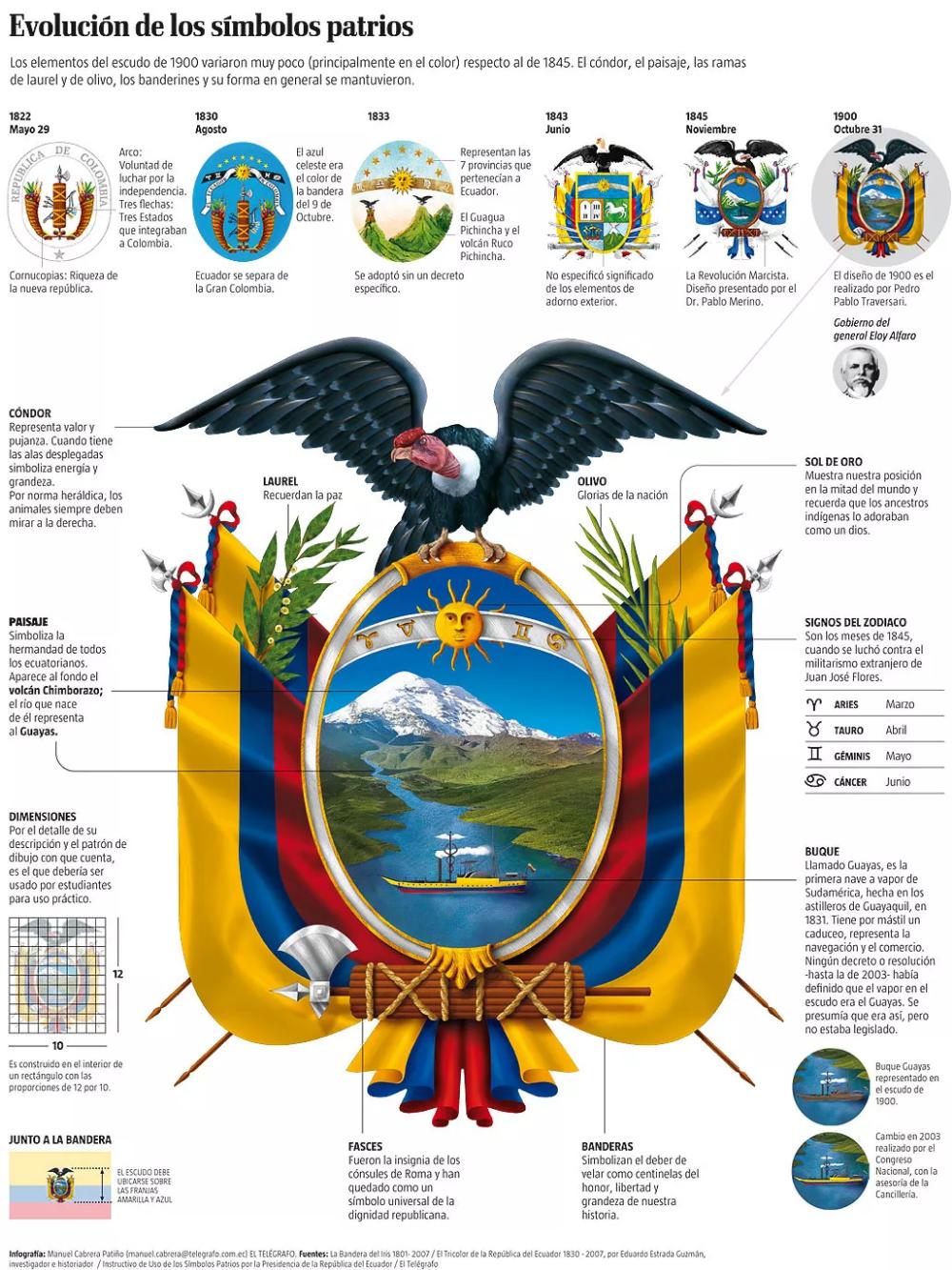 Historia Del Escudo Del Ecuador Resumen De La Cronología Del Escudo Foros Ecuador 2019 Ecuador Interesting Things