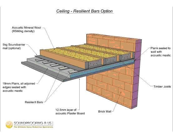 Resilient Sound Breaker Bars Ceiling Soundproofing Walls Mineral Wool