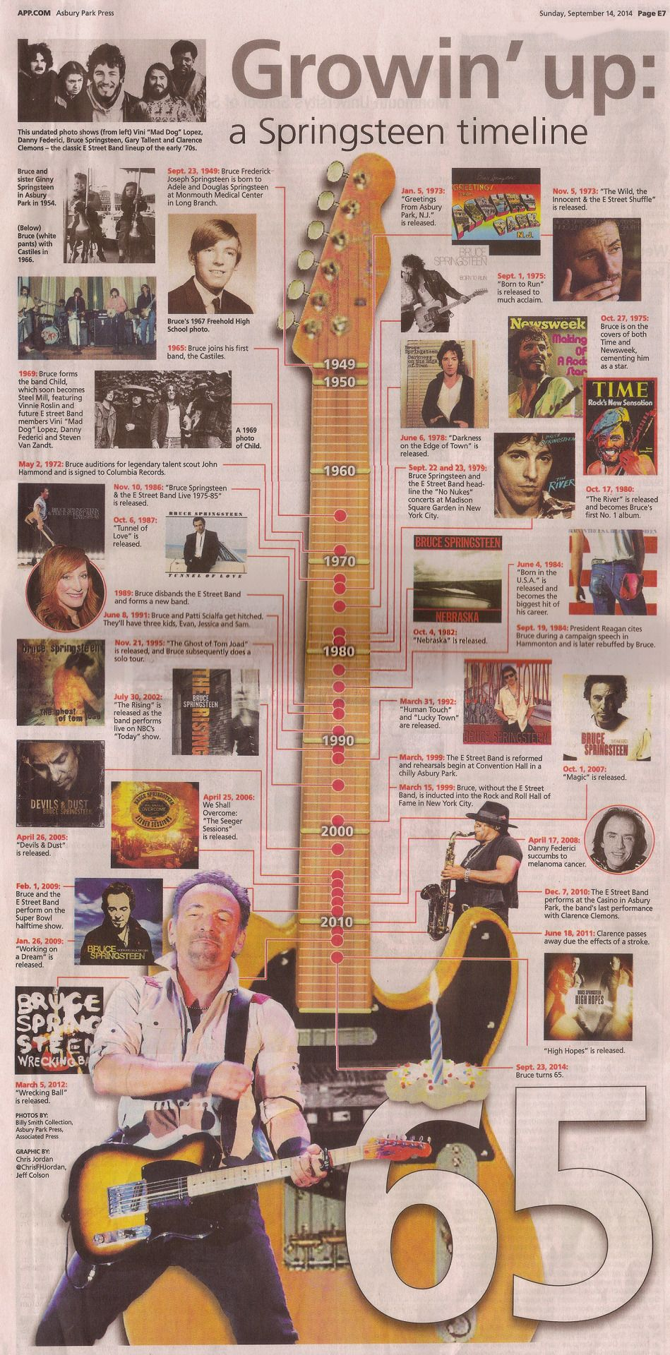 Analyzingtaylor Timeline Of Bruce Springsteens First 65 Years