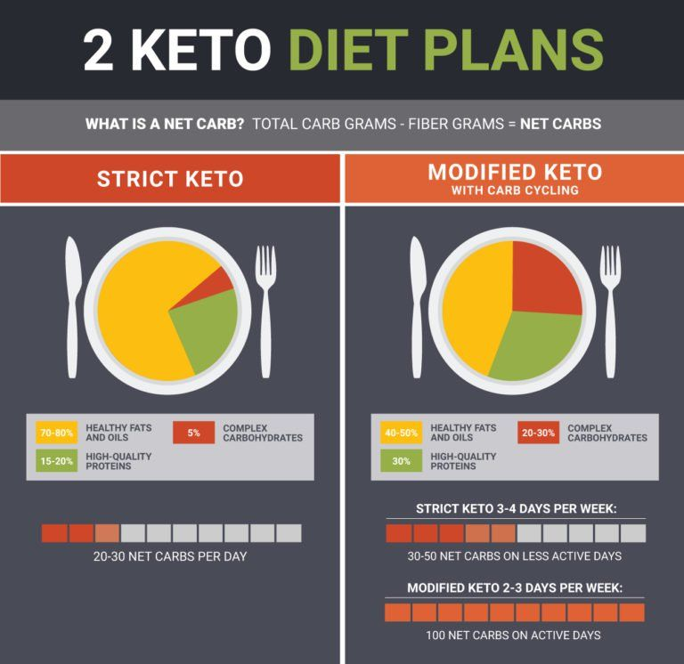 Photo of The Keto Diet Food List To Activate Your Diet & Put You In Ketosis – Dr. Axe