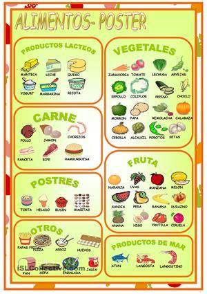 Alimentos Poster A 2nd Language Pinterest Spanish Spanish