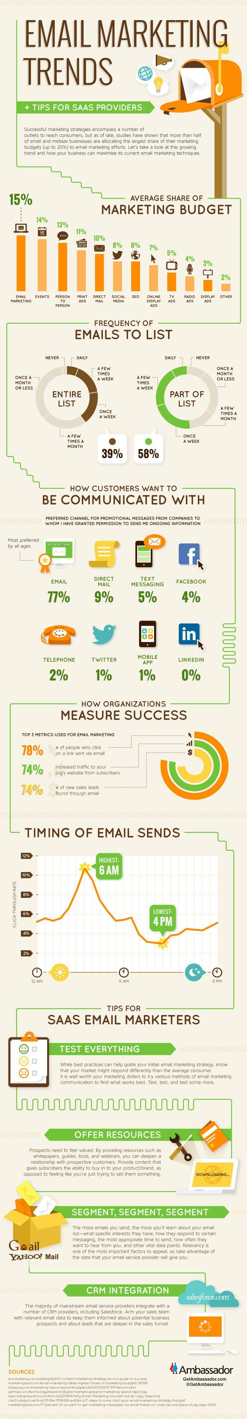 Algunas tendencias de #emailmarketing para este año #infografía