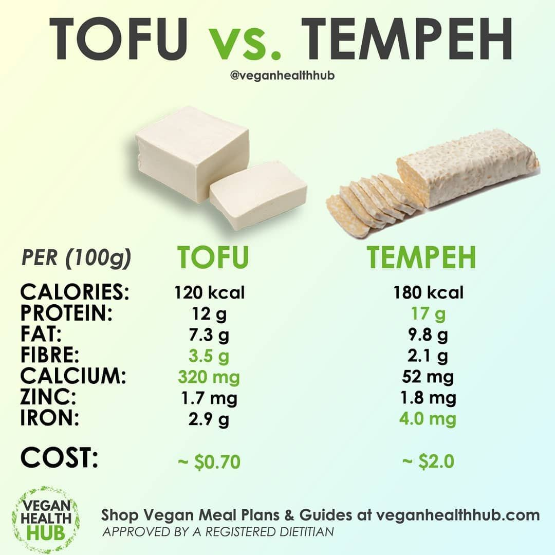 Tofu Or Tempeh Info From Our In House Dietitian Theplantpotential Credit To Ig Veganhealthub Vegan Recipes Healthy Vegan Meal Plans Superfood Nutrition
