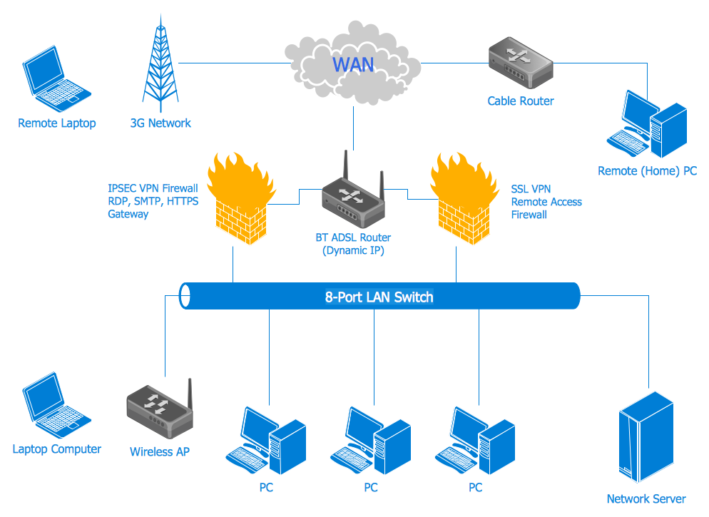 Computer network system design diagram computer and networks computer network system design diagram computer and networks computer network diagrams pinterest computer network ccuart Images