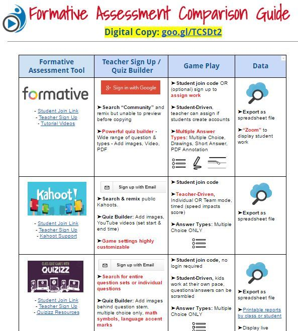 Comparing Formative Assessment Tools Formative assessment - formal assessment