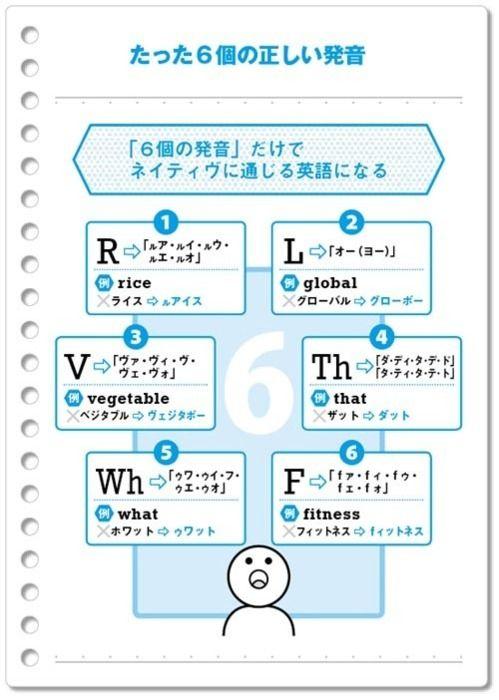 この6個の発音をするだけでネイティブに通じる英語になる 英語 英語