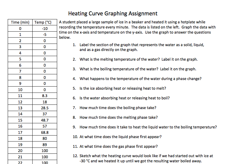 Heating Curve Graphing Activity Good To Review Thermo Calcs When
