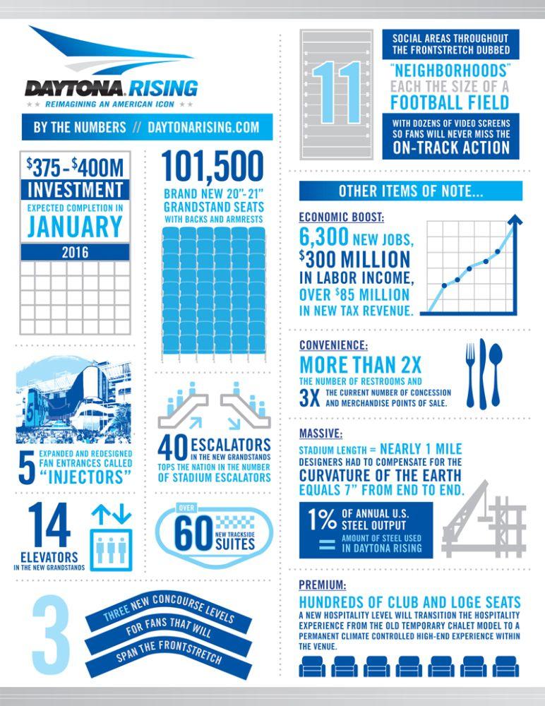Predicting the Future The New Daytona International