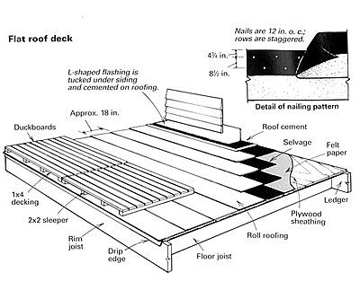 Roof Decks Should Be Laid Down On Top Of Roof Surfaces Without Attaching The Deck To The Roof Roof Deck Flat Roof Building A Deck
