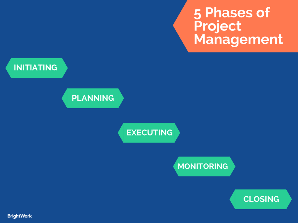 A Guide To Project Initiation Project Management Management Tips Management