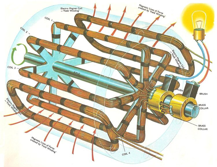 a practical generator in this diagram the iron core that fills in this diagram the iron core that fills the space between the axle and the rotating coils has been removed for clarity the magnetic field is provided by