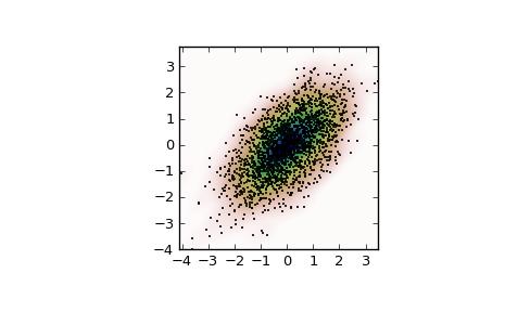 scipy-stats-gaussian_kde | python | Python