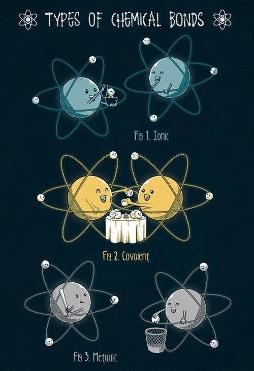 Tipos de enlaces químicos Humor científico Pinterest Enlace - best of tabla periodica de los elementos electronegatividad