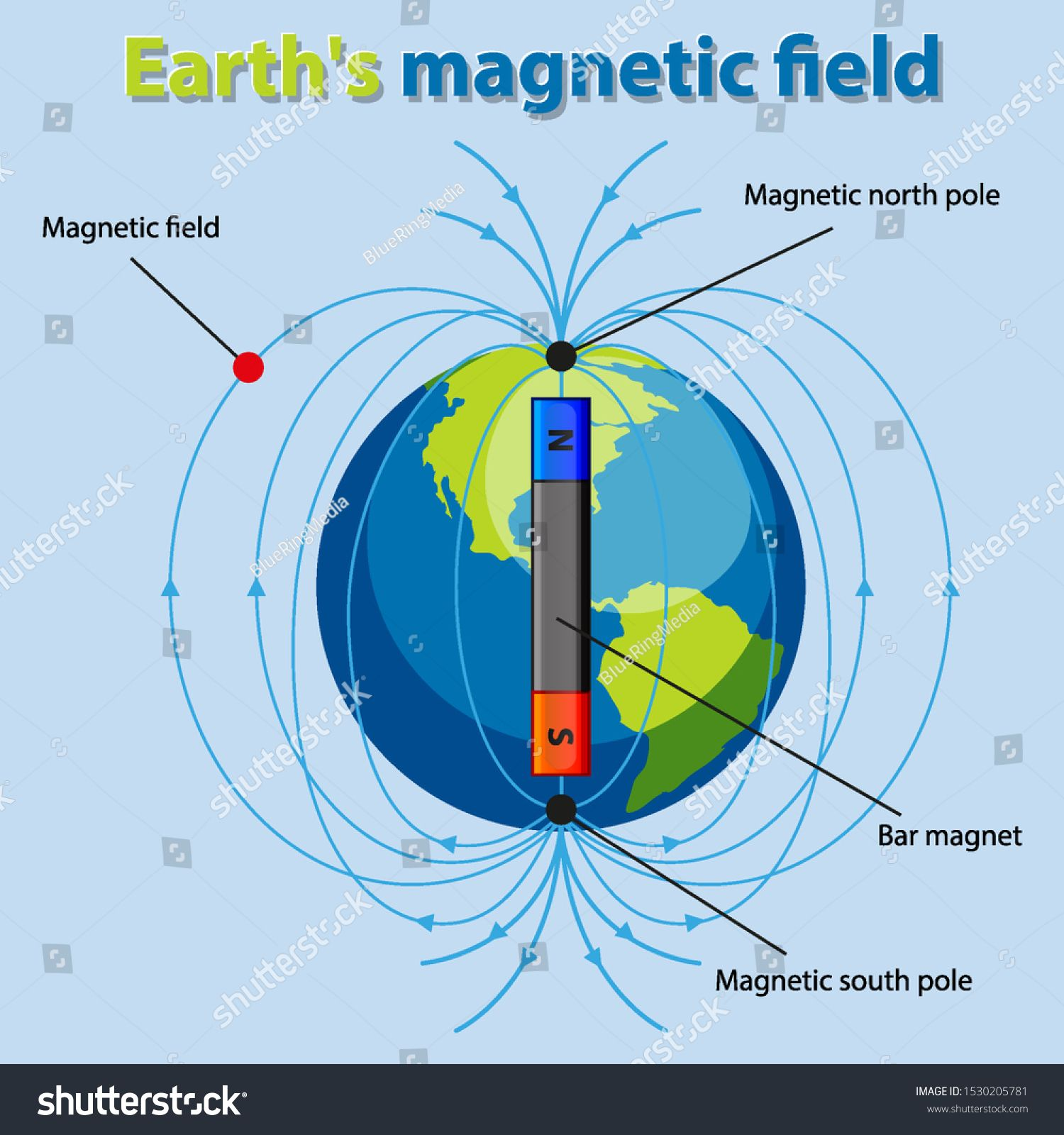 Diagram Showing Earth Magnetic Field Illustration Ad Affiliate Earth Showing Diagram Illustra Earth S Magnetic Field Chalkboard Invitation Template Earth