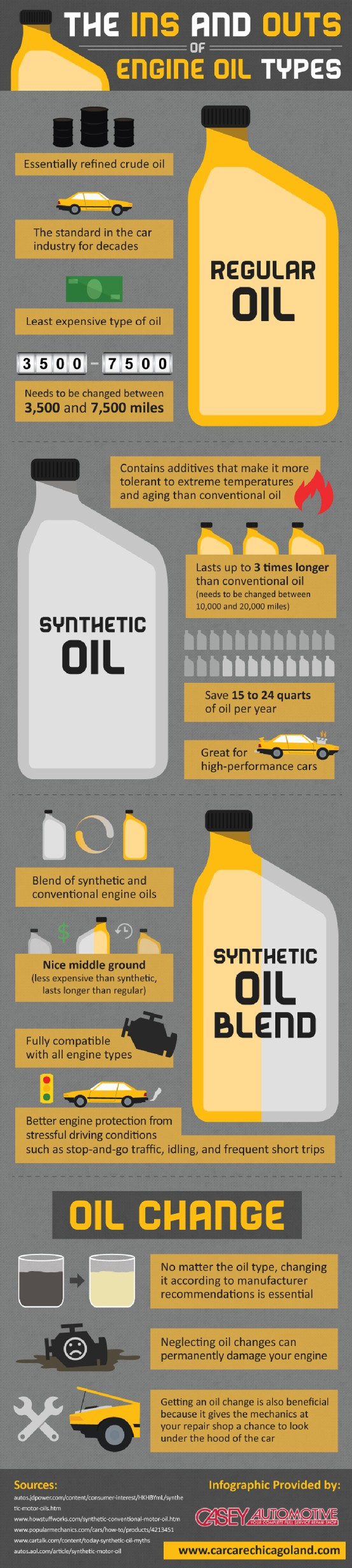 synthetic blend oil is a nice middle ground between