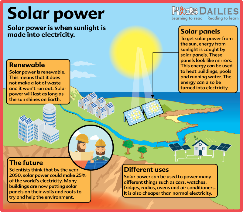 Daily7 solar power infographic for children aged 4 8 for Solar energy projects for kids