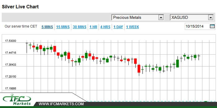 Xagusd Silver Prices Live Chart