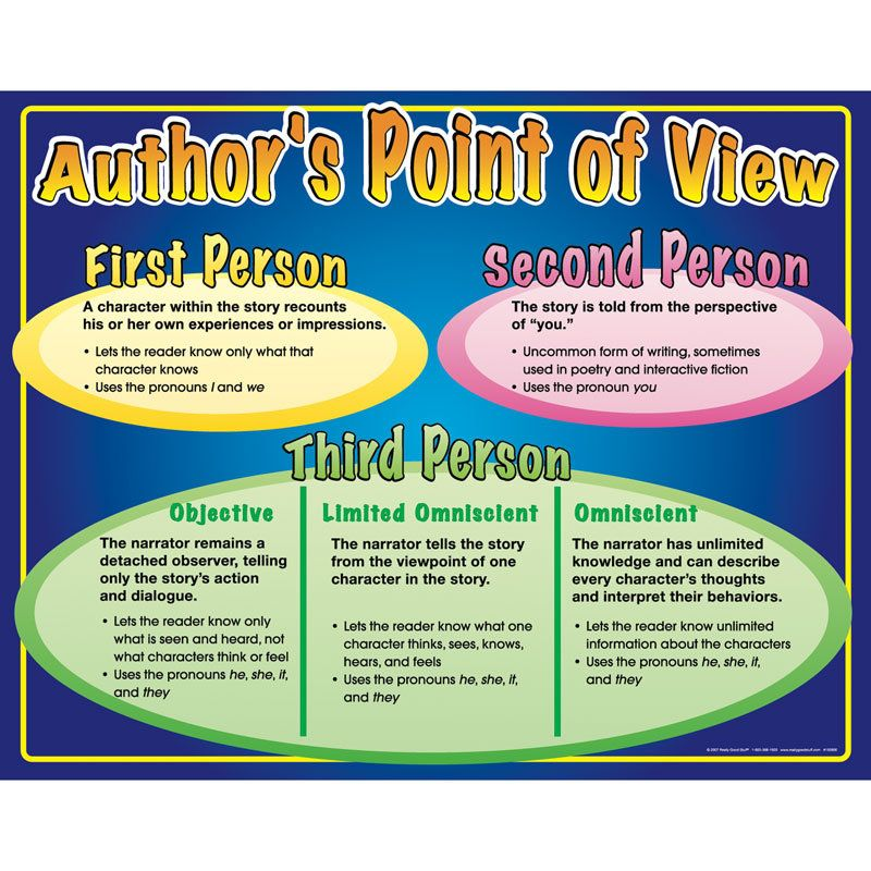 Author S Point Of View Poster Teaching Literature Middle School