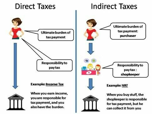 Difference Between Direct And Indirect Taxes Economics Lessons