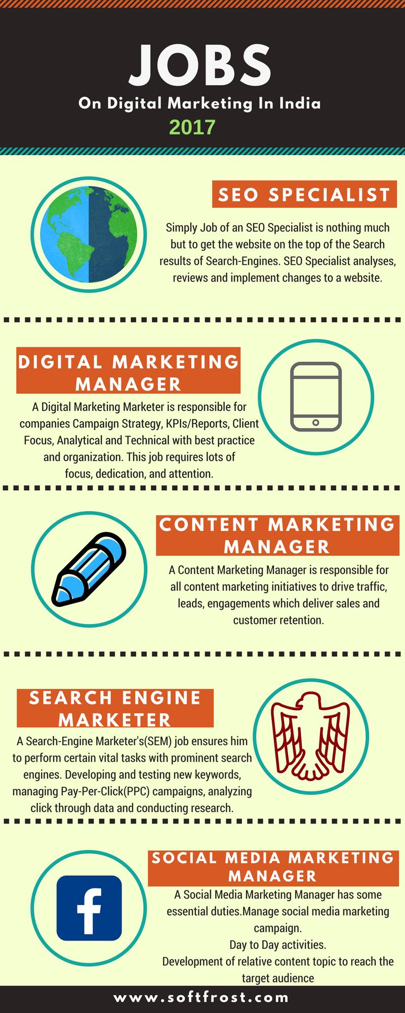 jobs digital marketing Digital marketing, Digital