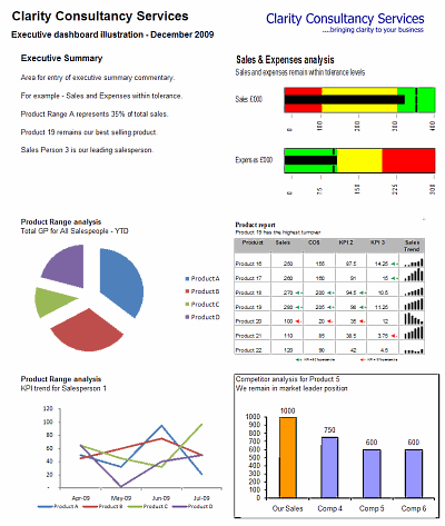 A Dynamic Dashboard Constructed In Excel Using Vba  Computers