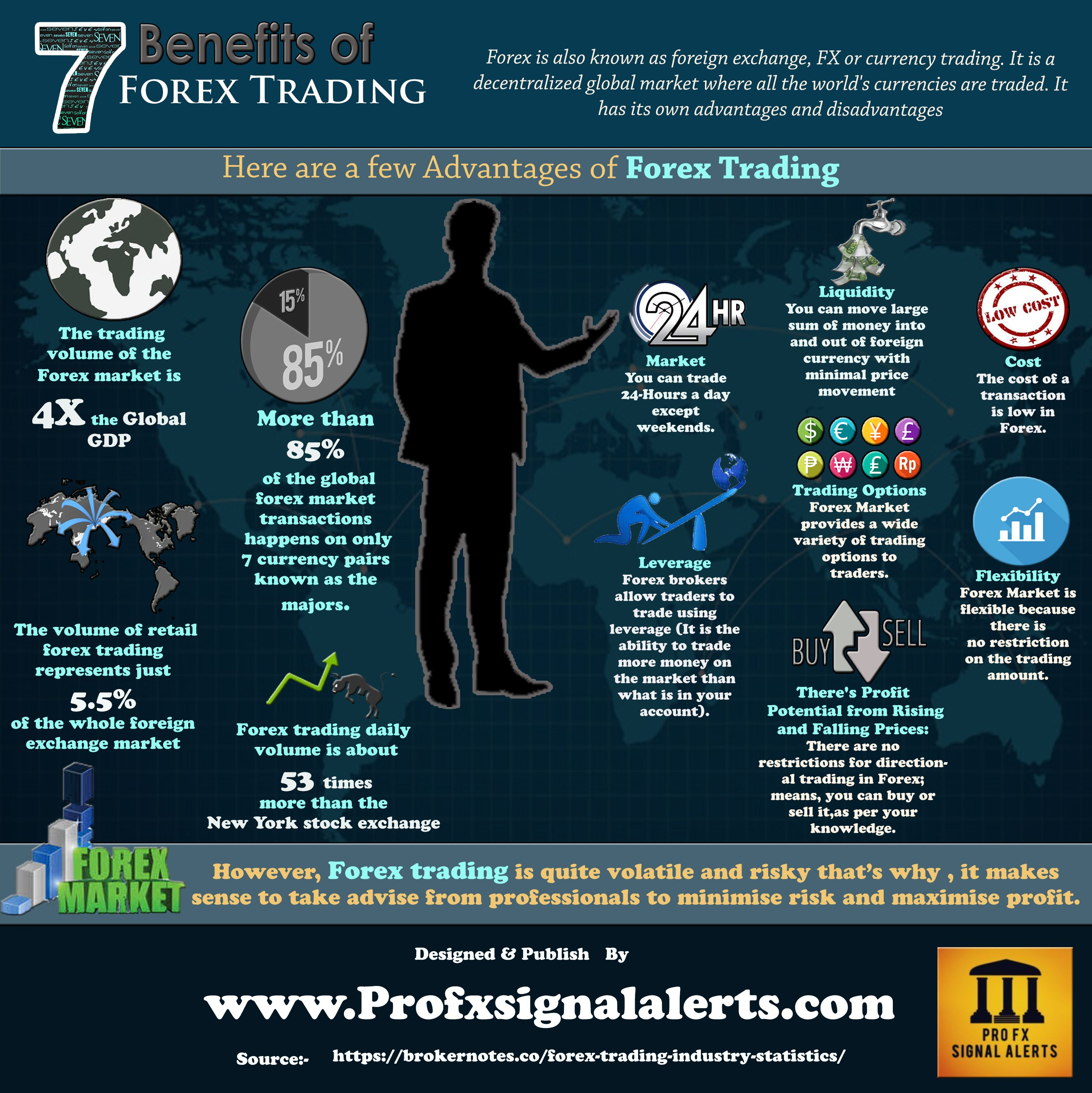 7 Benefits Of Forex Trading Also Known As Foreign Exchange Fx Or Currency Is A Decentralized Global Market Where All The World S Currencies