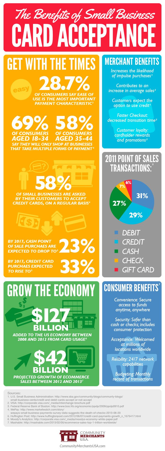 The Benefits of Small Business Credit Card Acceptance | Small ...