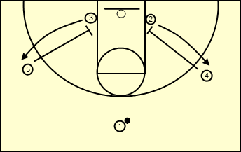 Simple Indiana Motion for Youth Basketball