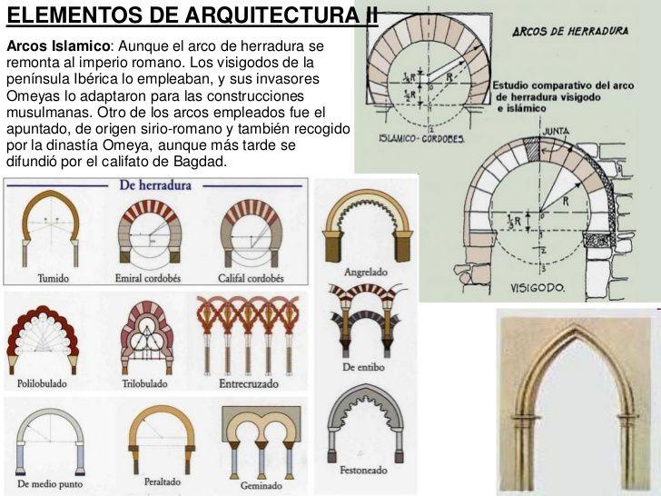 Tipos De Arcos En El Arte Islámico Arquitetura